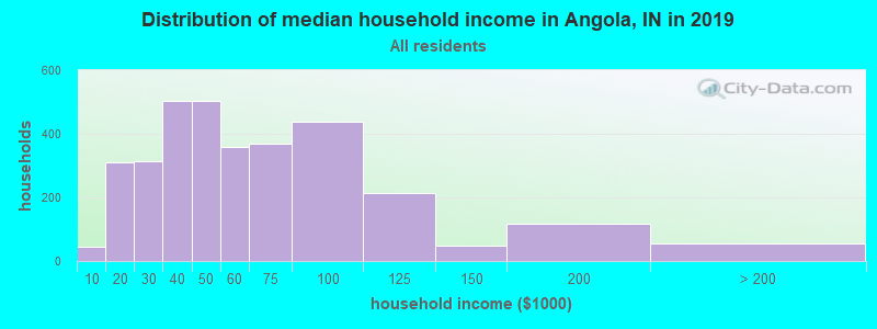 Distribution of median household income in Angola, IN in 2017