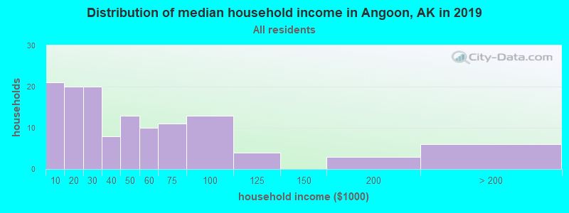 Distribution of median household income in Angoon, AK in 2017