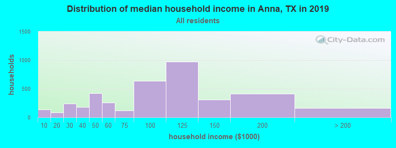 Distribution of median household income in Anna, TX in 2017