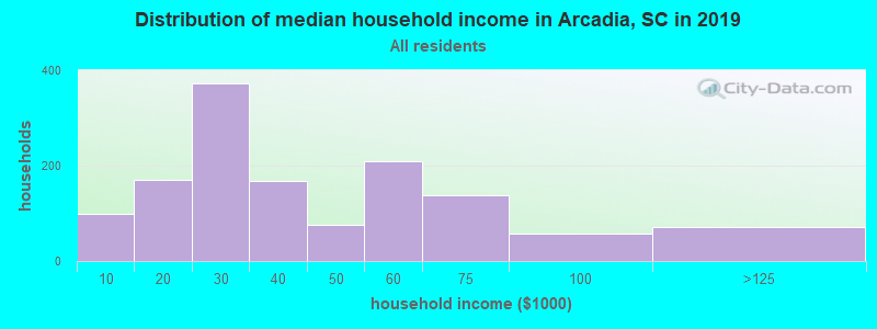 Distribution of median household income in Arcadia, SC in 2019