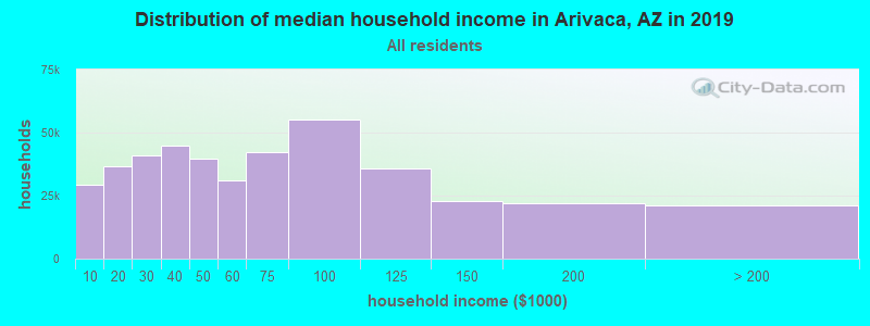 Distribution of median household income in Arivaca, AZ in 2016