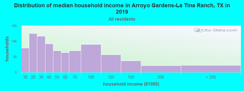 Distribution of median household income in Arroyo Gardens-La Tina Ranch, TX in 2017