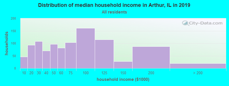 Distribution of median household income in Arthur, IL in 2019