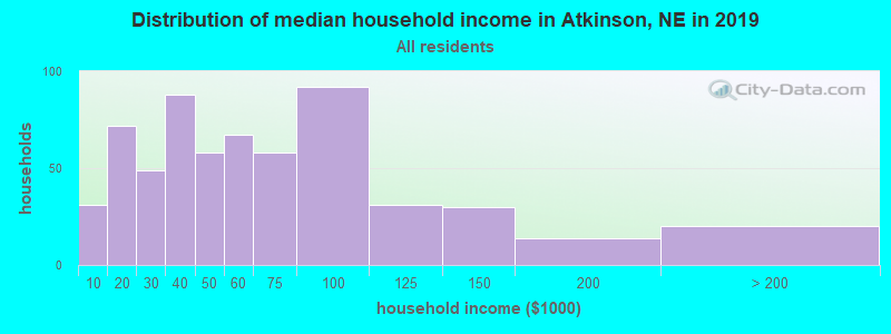 Distribution of median household income in Atkinson, NE in 2017