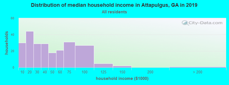 Distribution of median household income in Attapulgus, GA in 2017