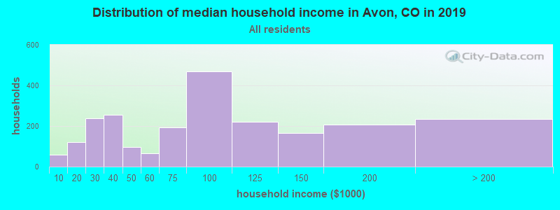 Distribution of median household income in Avon, CO in 2017