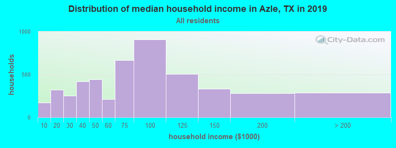 Distribution of median household income in Azle, TX in 2019