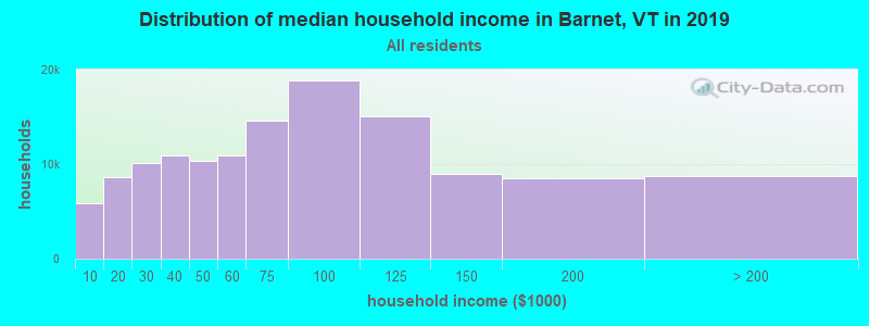 Distribution of median household income in Barnet, VT in 2017