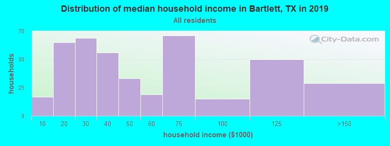 Distribution of median household income in Bartlett, TX in 2017