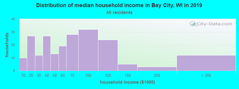 Distribution of median household income in Bay City, WI in 2017