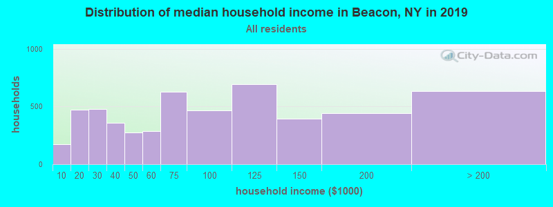 Distribution of median household income in Beacon, NY in 2017