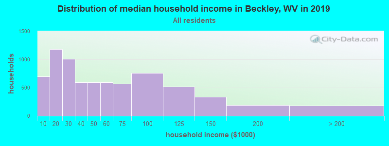 Distribution of median household income in Beckley, WV in 2019