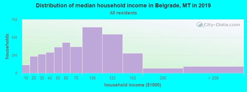 Distribution of median household income in Belgrade, MT in 2017