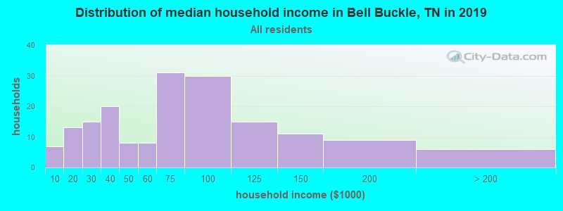Distribution of median household income in Bell Buckle, TN in 2017
