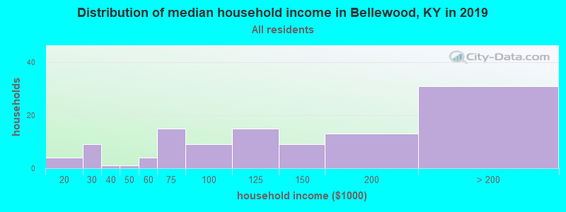 Distribution of median household income in Bellewood, KY in 2017