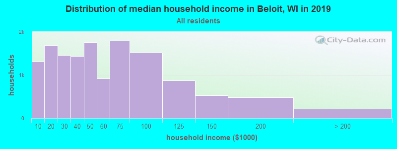 Distribution of median household income in Beloit, WI in 2017