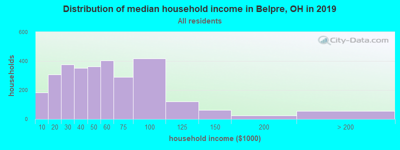 Distribution of median household income in Belpre, OH in 2017