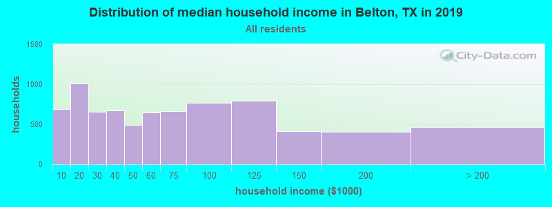 Distribution of median household income in Belton, TX in 2017