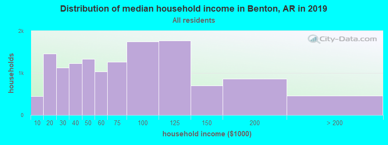 Distribution of median household income in Benton, AR in 2017