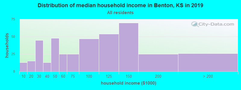 Distribution of median household income in Benton, KS in 2019