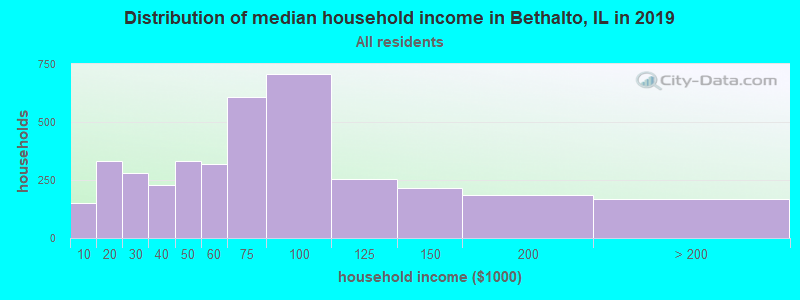 Distribution of median household income in Bethalto, IL in 2017