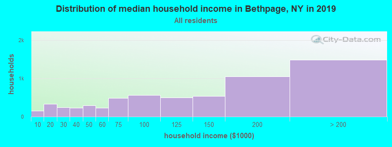 Distribution of median household income in Bethpage, NY in 2017