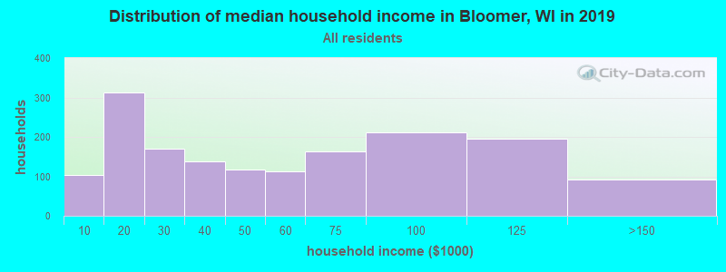 Distribution of median household income in Bloomer, WI in 2017