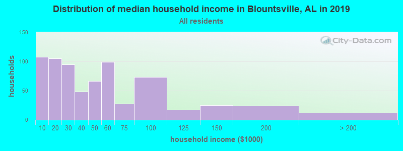 Distribution of median household income in Blountsville, AL in 2017