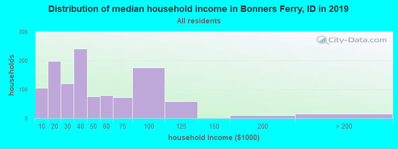Distribution of median household income in Bonners Ferry, ID in 2017