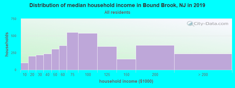 Distribution of median household income in Bound Brook, NJ in 2017