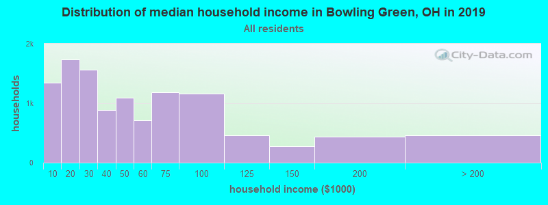 Distribution of median household income in Bowling Green, OH in 2017