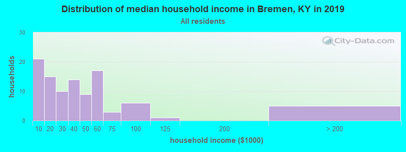 Distribution of median household income in Bremen, KY in 2017