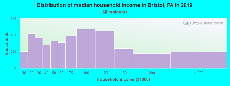 Distribution of median household income in Bristol, PA in 2017