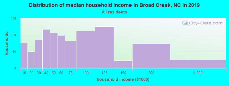 Distribution of median household income in Broad Creek, NC in 2017