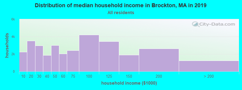 Distribution of median household income in Brockton, MA in 2017