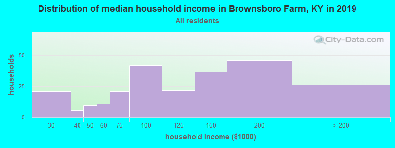 Distribution of median household income in Brownsboro Farm, KY in 2017