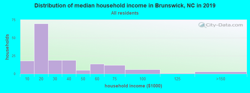 Distribution of median household income in Brunswick, NC in 2017