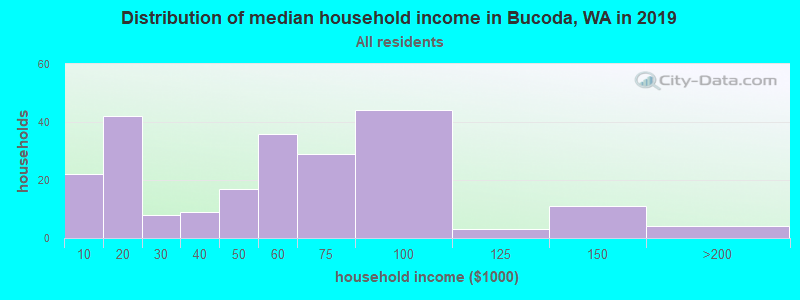 Distribution of median household income in Bucoda, WA in 2017