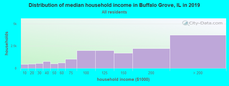 Distribution of median household income in Buffalo Grove, IL in 2017