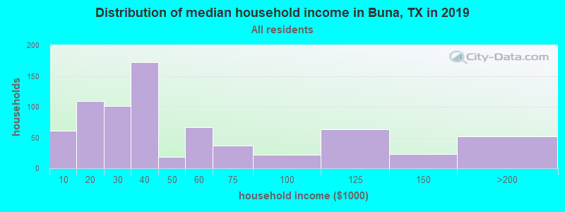 Distribution of median household income in Buna, TX in 2017