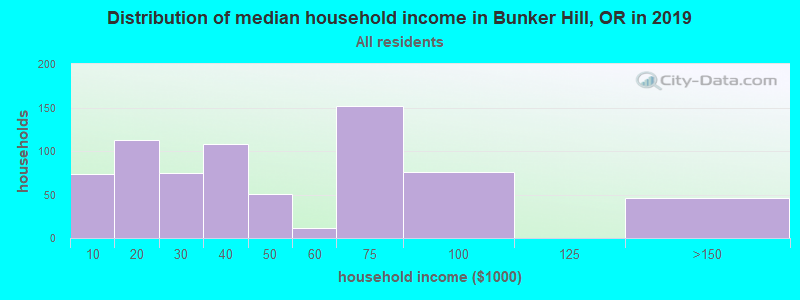 Distribution of median household income in Bunker Hill, OR in 2017