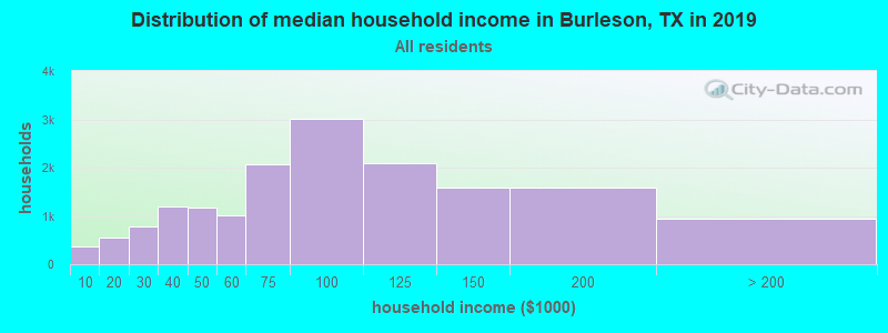 Distribution of median household income in Burleson, TX in 2019