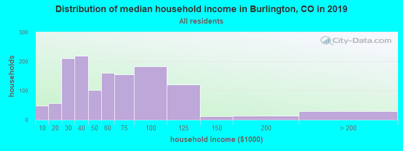 Distribution of median household income in Burlington, CO in 2017