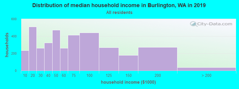 Distribution of median household income in Burlington, WA in 2017