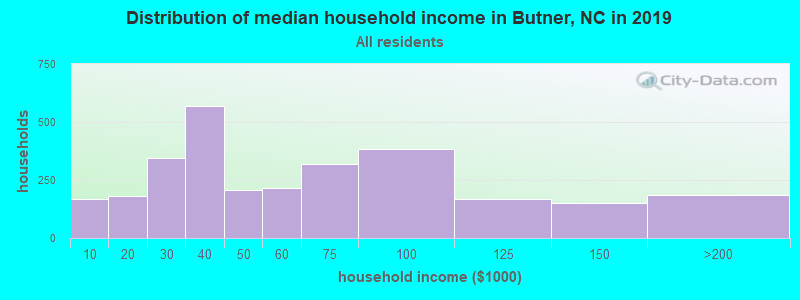 Distribution of median household income in Butner, NC in 2017