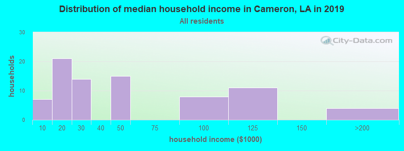 Distribution of median household income in Cameron, LA in 2017