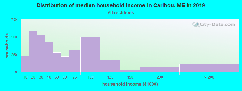 Distribution of median household income in Caribou, ME in 2017
