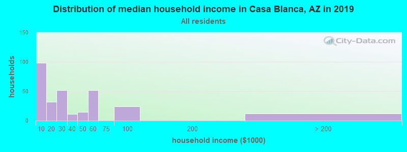 Distribution of median household income in Casa Blanca, AZ in 2019