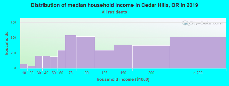 Distribution of median household income in Cedar Hills, OR in 2017