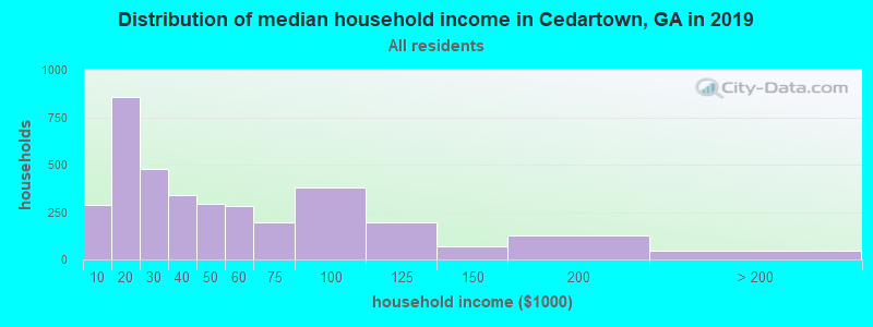 Distribution of median household income in Cedartown, GA in 2017